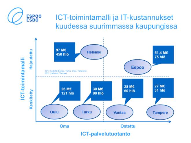 Vertailu kuuden kaupungin IT-hallinnosta